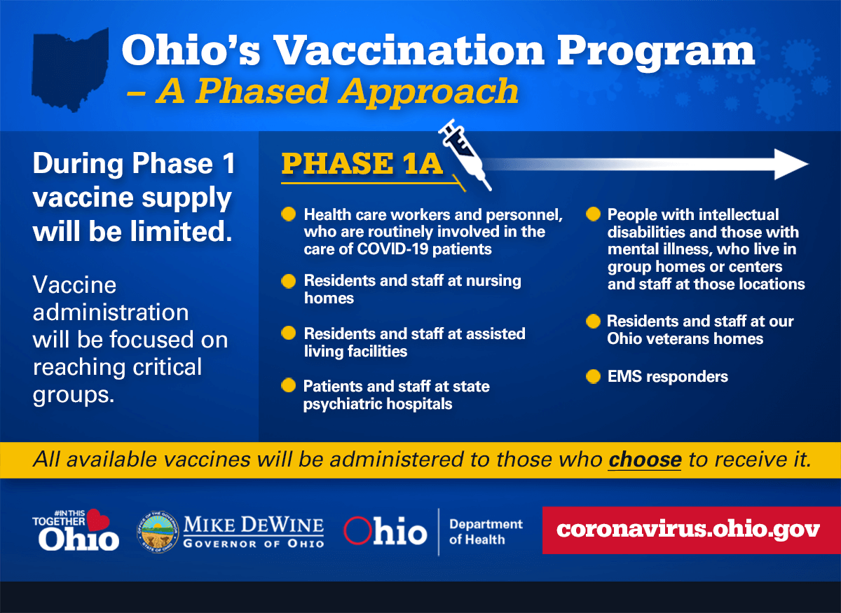 Ohio's Vaccination Program